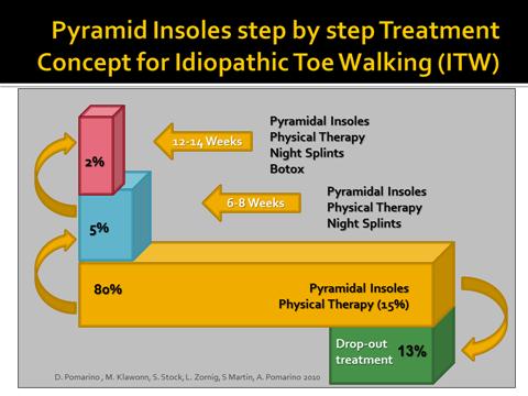 You toe walking in adults treatment